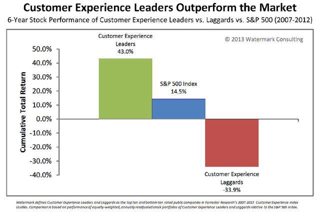 Возврат инвестиций Топ 10 лучших и худших компаний в области customer experience