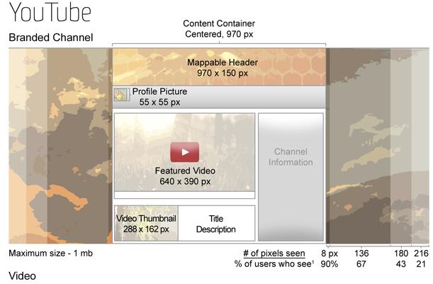 Размеры картинок в постах YouTube